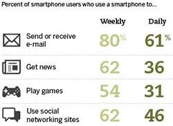 Smartphone Users' Top Activities