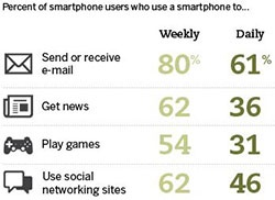 Smartphone Users' Top Activities