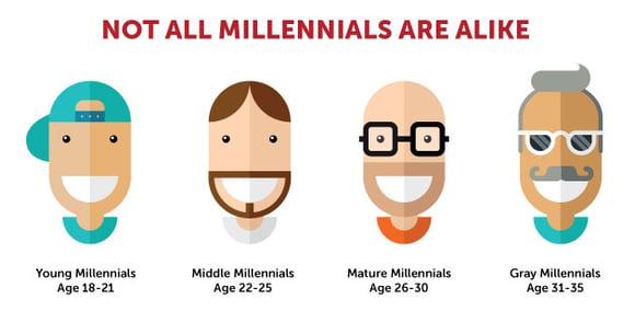 Not All Millennial Look Alike.jpg
