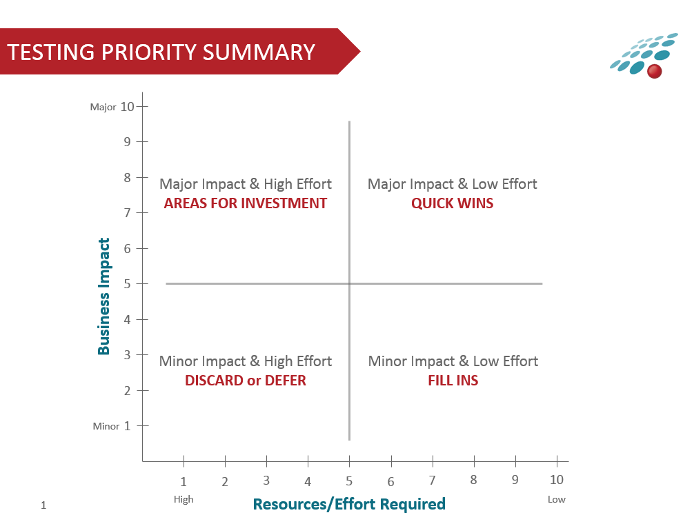 Testing Priorities System_Chart2.png